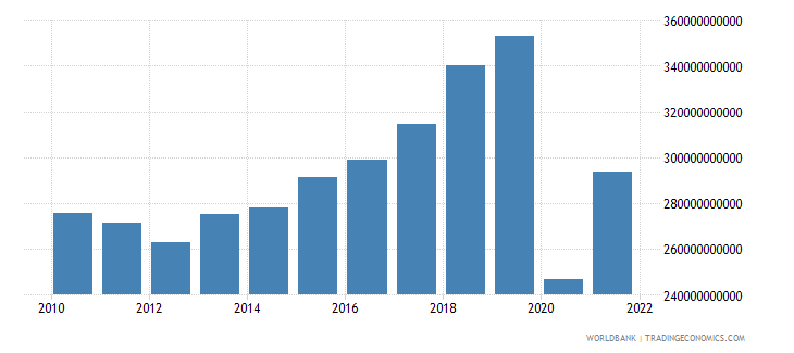 jamaica exports of goods and services constant lcu wb data