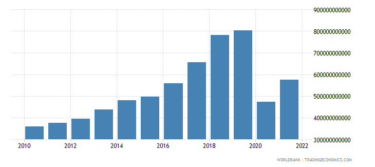 jamaica exports of goods and services current lcu wb data