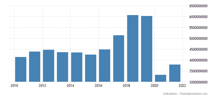 jamaica exports of goods and services us dollar wb data