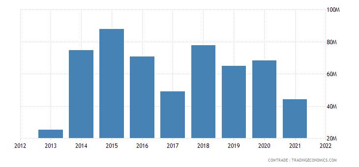 jamaica exports russia