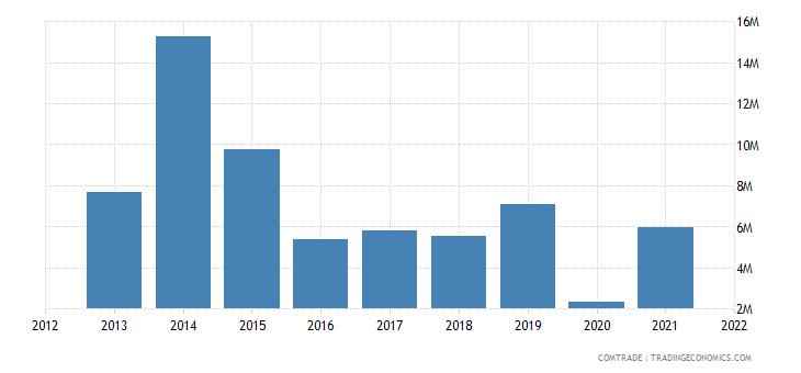 jamaica exports suriname