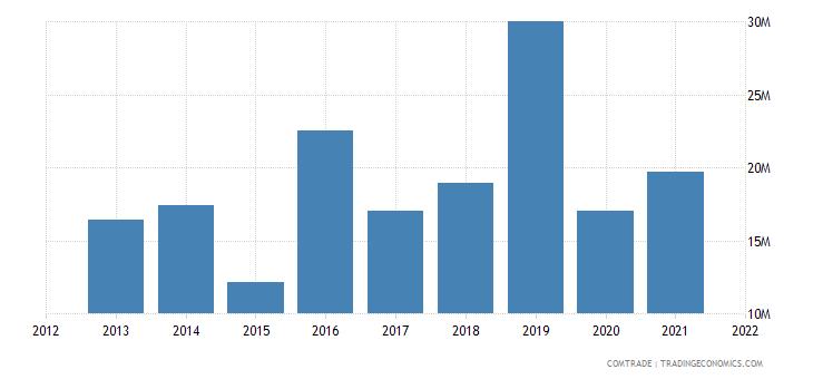 jamaica exports trinidad tobago