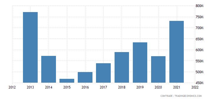 jamaica exports united states
