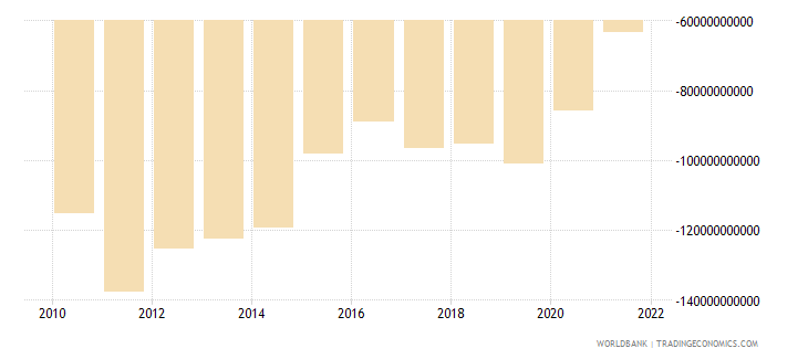 jamaica external balance on goods and services constant lcu wb data