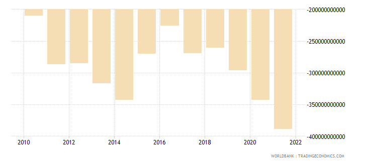 jamaica external balance on goods and services current lcu wb data