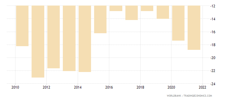 jamaica external balance on goods and services percent of gdp wb data