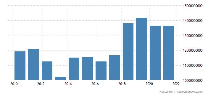 jamaica external debt stocks long term dod us dollar wb data