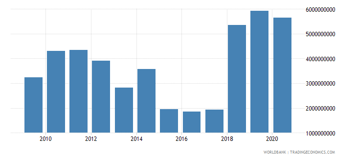 jamaica external debt stocks private nonguaranteed png dod us dollar wb data