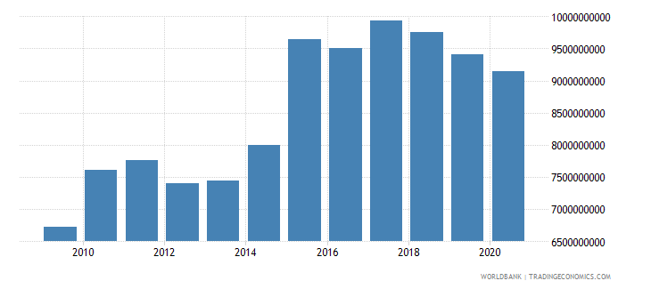 jamaica external debt stocks public and publicly guaranteed ppg dod us dollar wb data