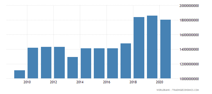 jamaica external debt stocks total dod us dollar wb data
