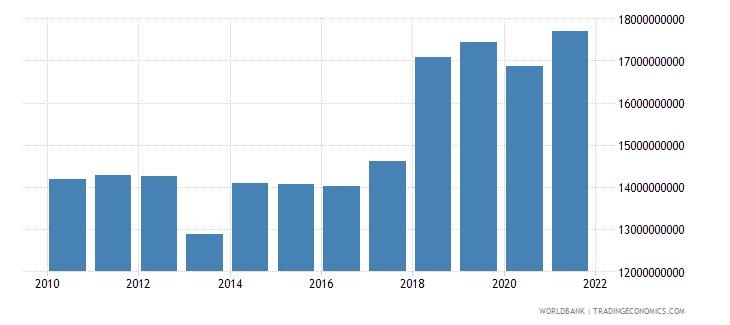jamaica external debt stocks total dod us dollar wb data