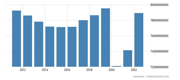 jamaica final consumption expenditure constant lcu wb data
