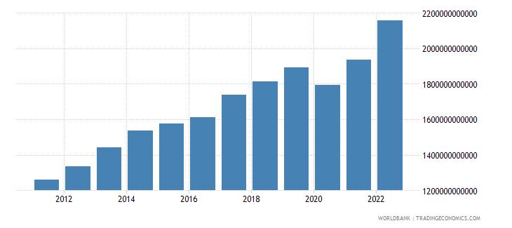 jamaica final consumption expenditure current lcu wb data
