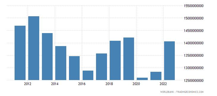 jamaica final consumption expenditure us dollar wb data