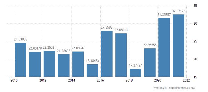 jamaica food exports percent of merchandise exports wb data