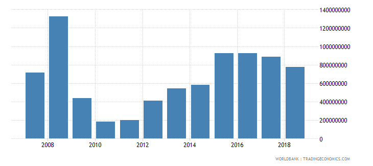 jamaica foreign direct investment net inflows in reporting economy drs us dollar wb data