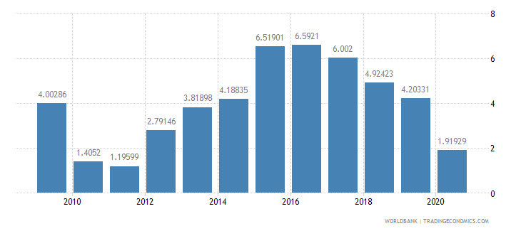jamaica foreign direct investment net inflows percent of gdp wb data