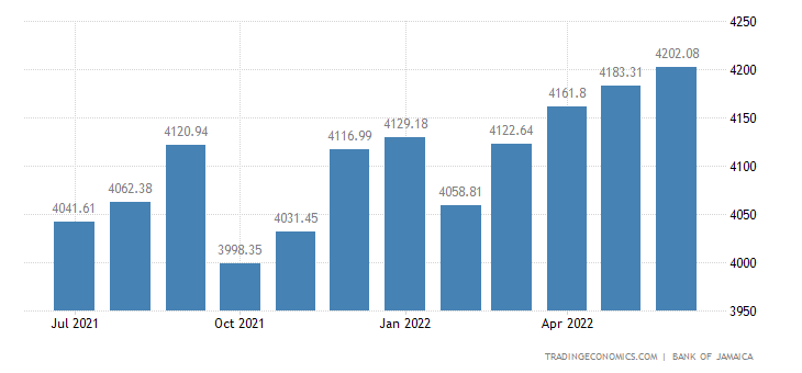 Jamaica Foreign Exchange Reserves