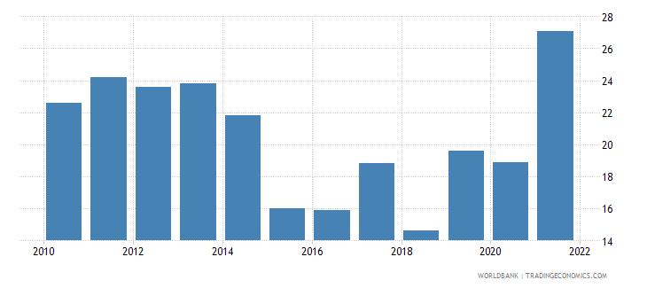jamaica fuel exports percent of merchandise exports wb data