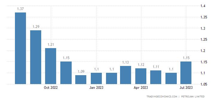 Jamaica Gasoline Prices