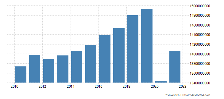 jamaica gdp constant 2000 us dollar wb data