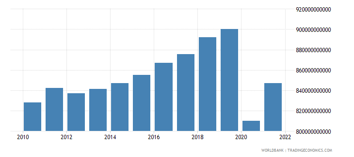 jamaica gdp constant lcu wb data