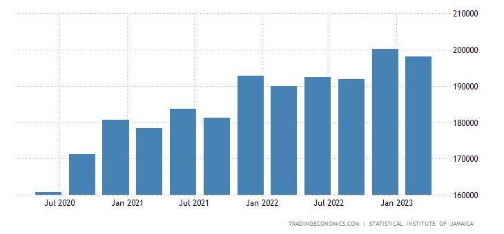 Jamaica GDP Constant Prices