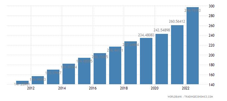 jamaica gdp deflator base year varies by country wb data