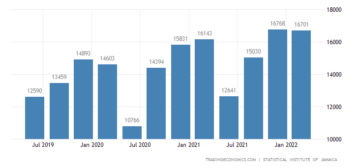 Jamaica GDP From Construction