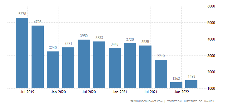 Jamaica GDP From Mining