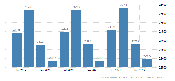 Jamaica GDP From Public Administration