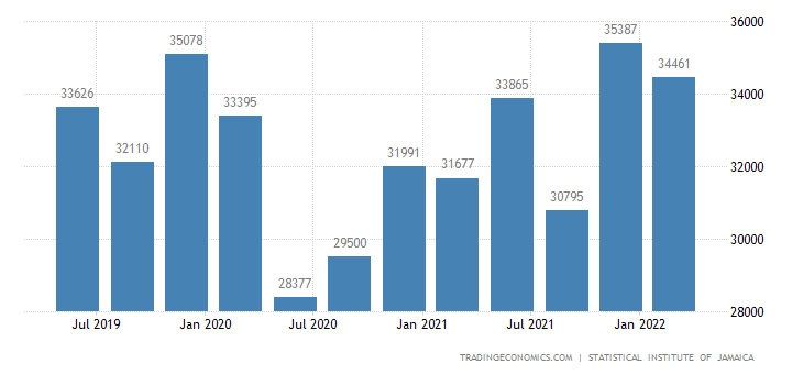 Jamaica GDP From Wholesale and Retail Trade Repair and Installation of Equipment