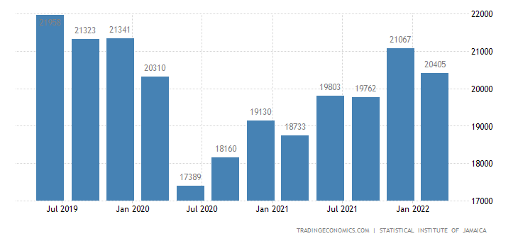 Jamaica GDP From Transport