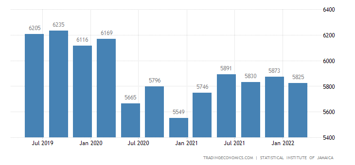 Jamaica GDP From Utilities
