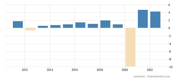 jamaica gdp growth annual percent 2010 wb data