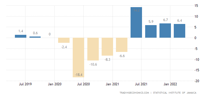 Jamaica GDP Annual Growth Rate