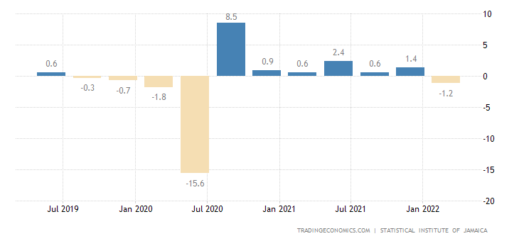 Jamaica GDP Growth Rate