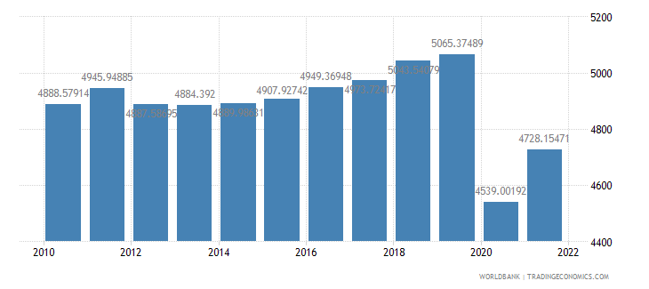 jamaica gdp per capita constant 2000 us dollar wb data