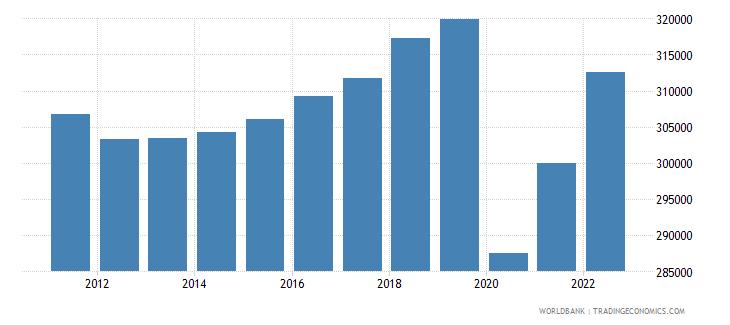jamaica gdp per capita constant lcu wb data