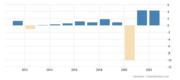 jamaica gdp per capita growth annual percent wb data