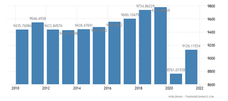 jamaica gdp per capita ppp constant 2005 international dollar wb data