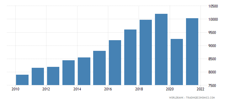 jamaica gdp per capita ppp us dollar wb data