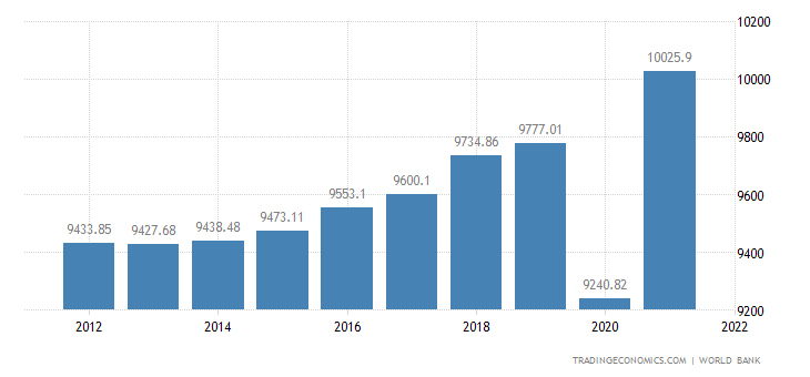 Jamaica GDP per capita PPP