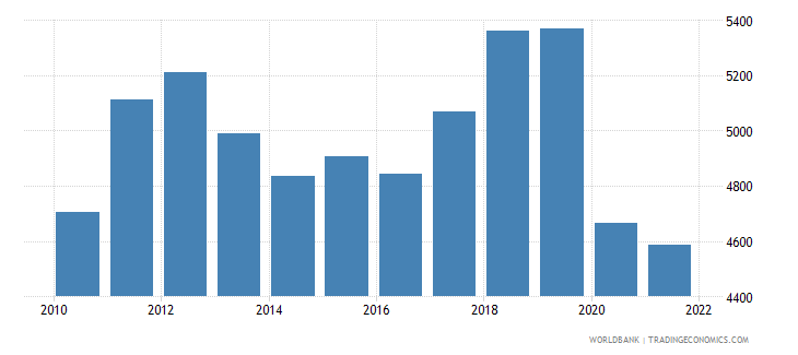 jamaica gdp per capita us dollar wb data