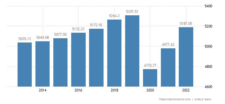 Jamaica GDP per capita