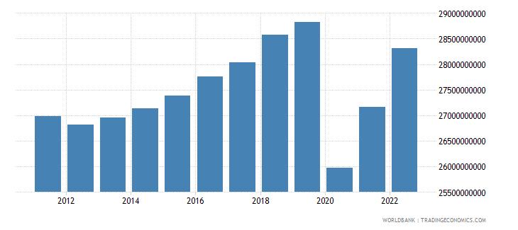 jamaica gdp ppp constant 2005 international dollar wb data
