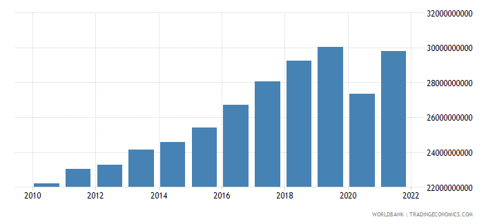 jamaica gdp ppp us dollar wb data