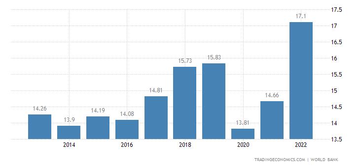 Jamaica GDP