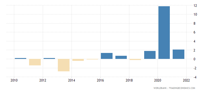 jamaica general government final consumption expenditure annual percent growth wb data