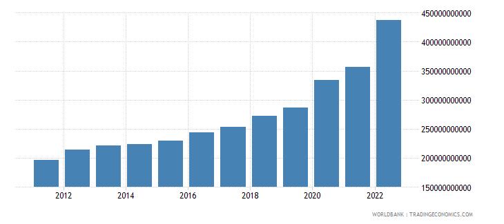 jamaica general government final consumption expenditure current lcu wb data
